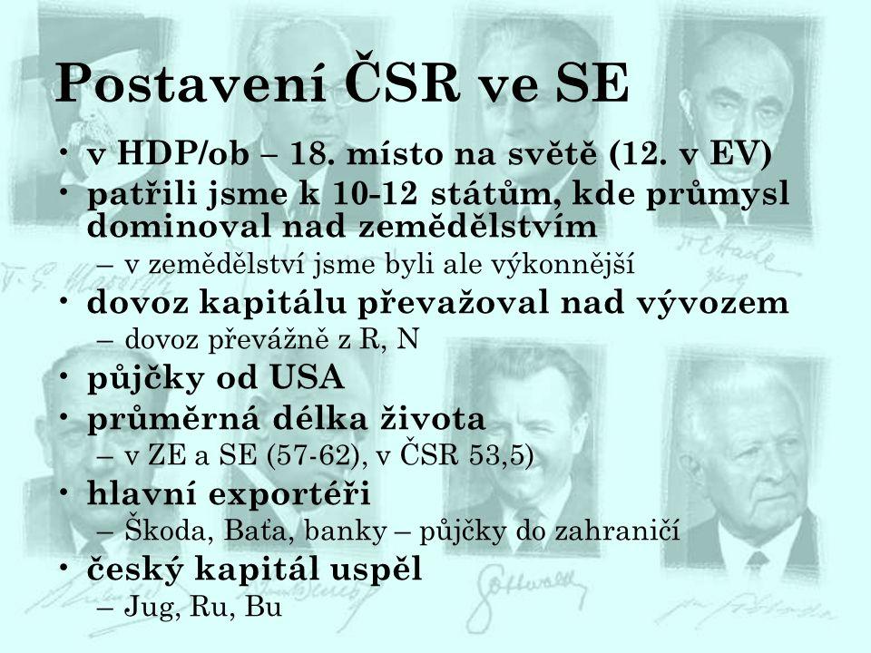 Postavení ČSR ve SE v HDP/ob – 18. místo na světě (12. v EV)
