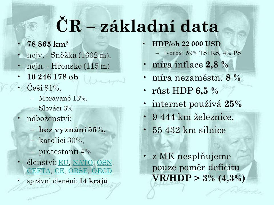 ČR – základní data míra inflace 2,8 % míra nezaměstn. 8 %