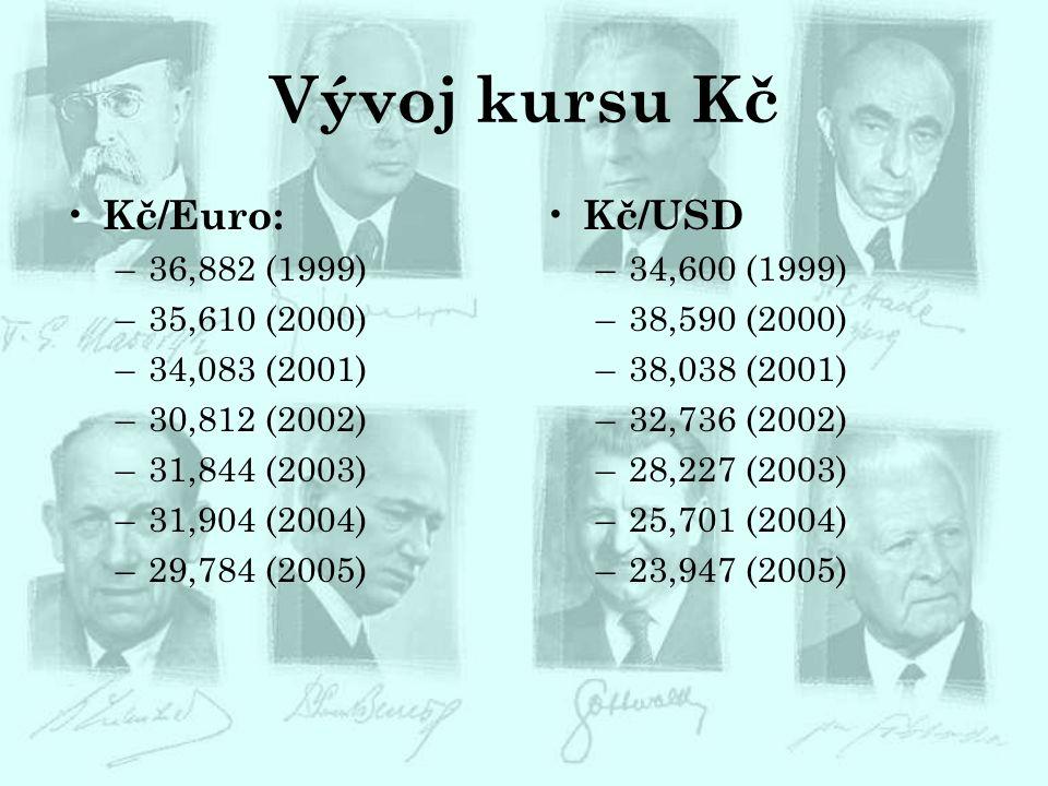 Vývoj kursu Kč Kč/Euro: Kč/USD 36,882 (1999) 35,610 (2000)