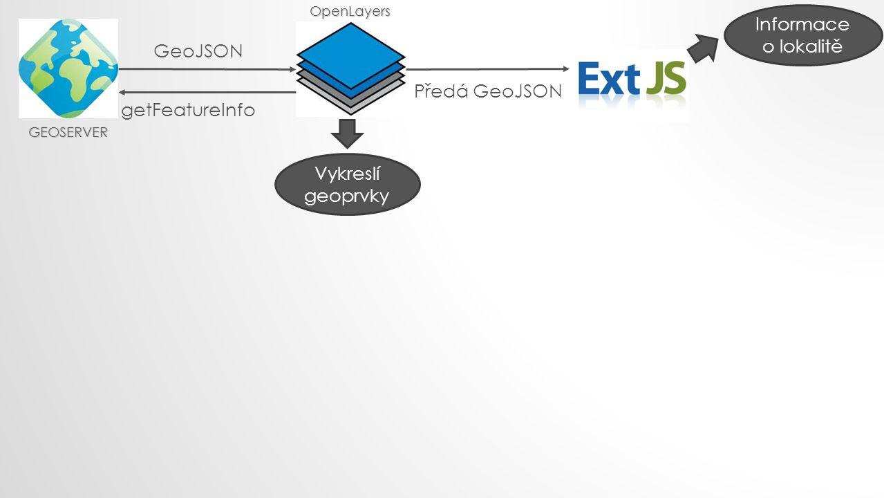 Informace o lokalitě GeoJSON Předá GeoJSON getFeatureInfo