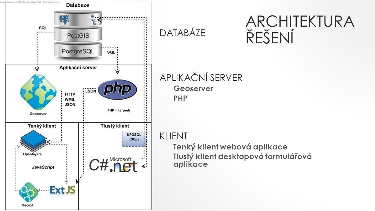 Architektura řešení DATABÁZE APLIKAČNÍ SERVER KLIENT Geoserver PHP