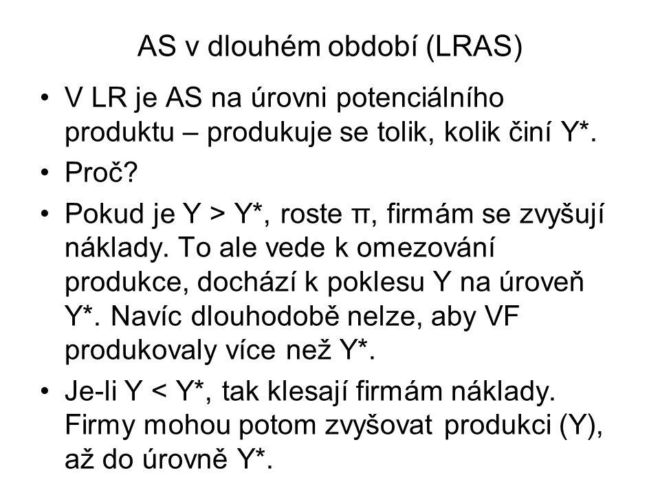 AS v dlouhém období (LRAS)