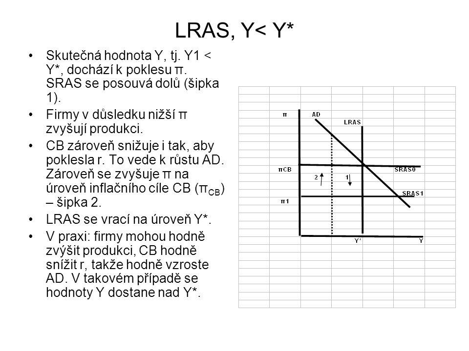 LRAS, Y< Y* Skutečná hodnota Y, tj. Y1 < Y*, dochází k poklesu π. SRAS se posouvá dolů (šipka 1). Firmy v důsledku nižší π zvyšují produkci.