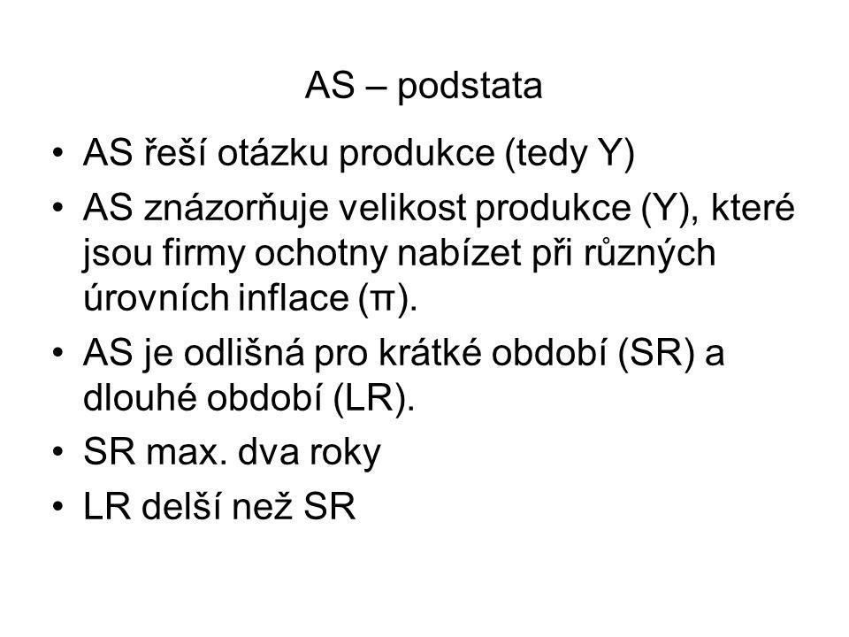 AS – podstata AS řeší otázku produkce (tedy Y)