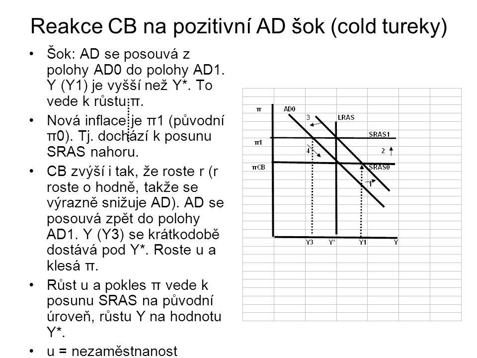 Reakce CB na pozitivní AD šok (cold tureky)