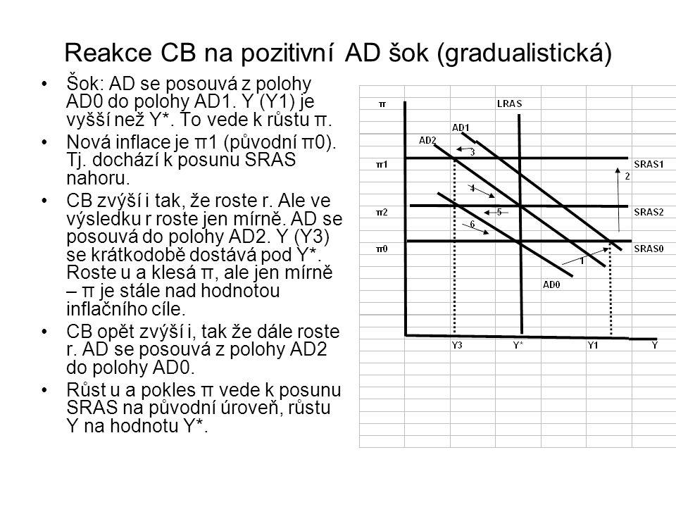 Reakce CB na pozitivní AD šok (gradualistická)
