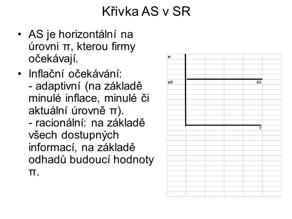 Křivka AS v SR AS je horizontální na úrovni π, kterou firmy očekávají.
