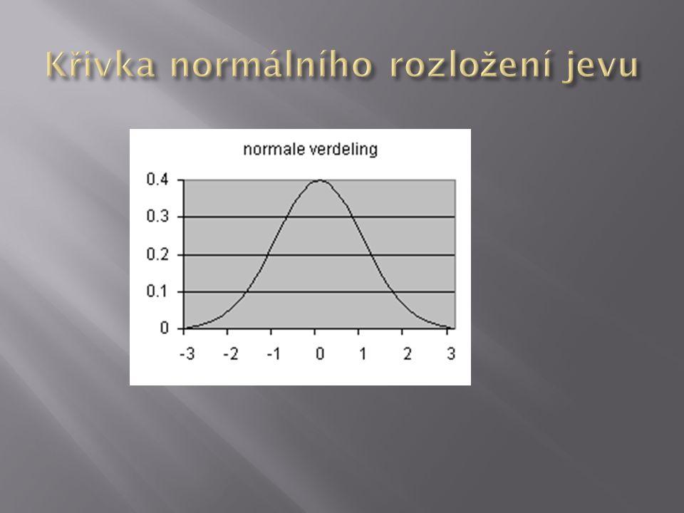 Křivka normálního rozložení jevu