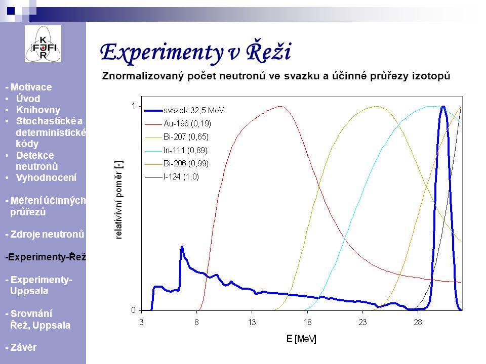 Experimenty v Řeži Znormalizovaný počet neutronů ve svazku a účinné průřezy izotopů. - Motivace. Úvod.