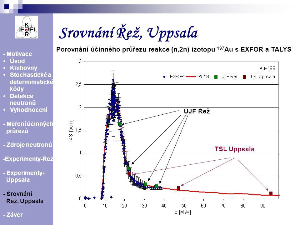 Srovnání Řež, Uppsala Porovnání účinného průřezu reakce (n,2n) izotopu 197Au s EXFOR a TALYS. - Motivace.
