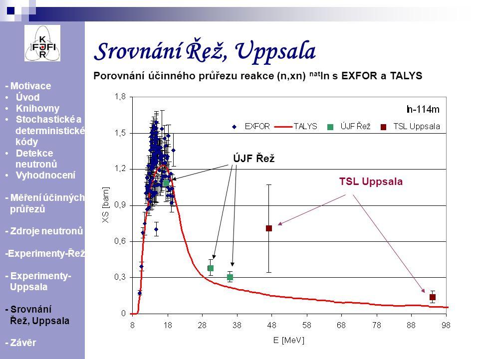 Srovnání Řež, Uppsala Porovnání účinného průřezu reakce (n,xn) natIn s EXFOR a TALYS. - Motivace. Úvod.