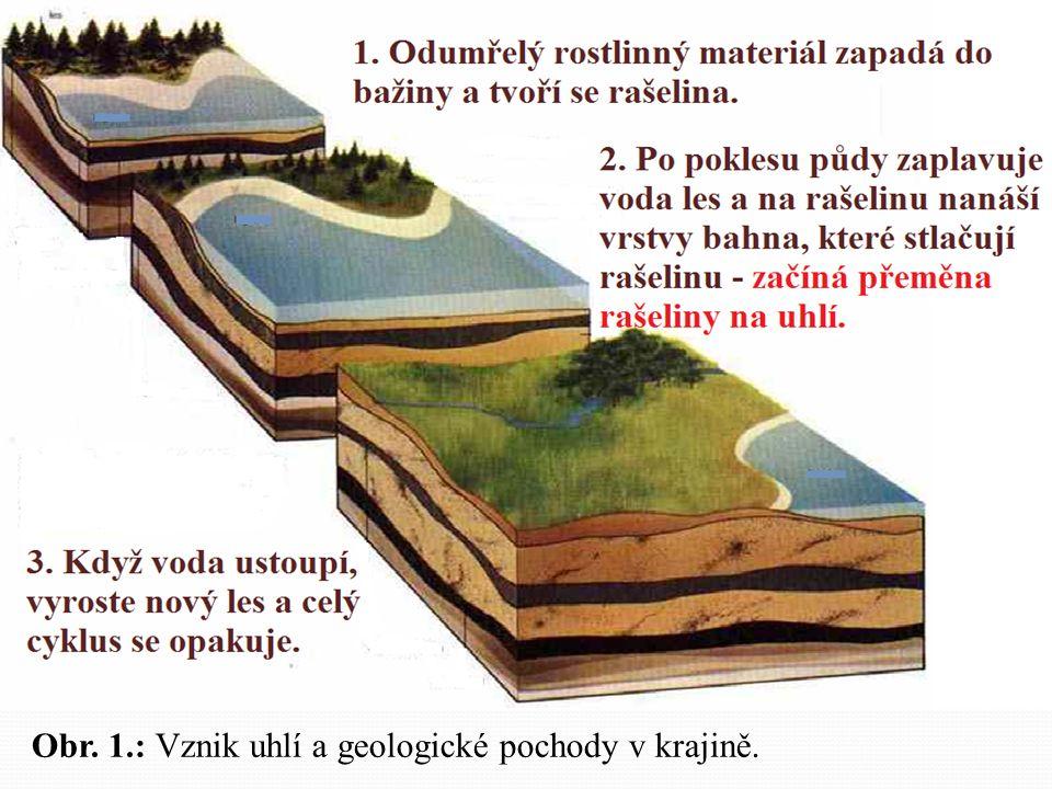 Obr. 1.: Vznik uhlí a geologické pochody v krajině.
