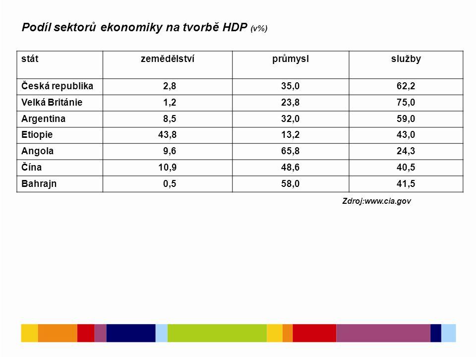 Podíl sektorů ekonomiky na tvorbě HDP (v%)