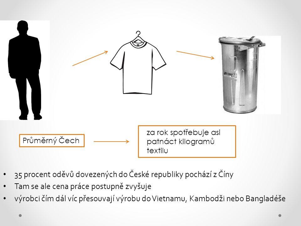 35 procent oděvů dovezených do České republiky pochází z Číny