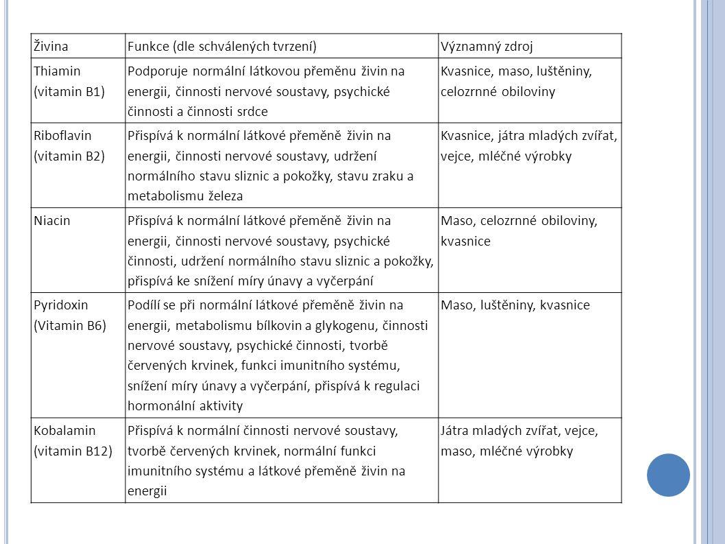 Živina Funkce (dle schválených tvrzení) Významný zdroj. Thiamin (vitamin B1)