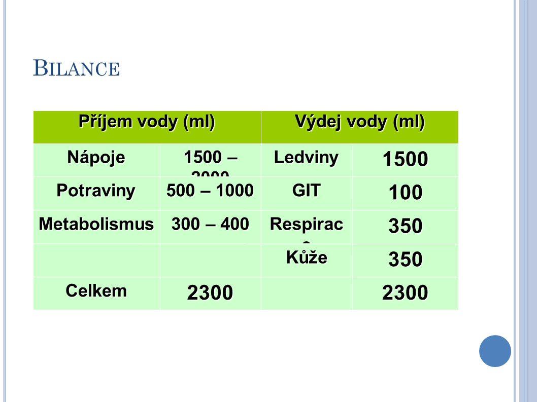 Bilance 1500 100 350 2300 Příjem vody (ml) Výdej vody (ml) Nápoje