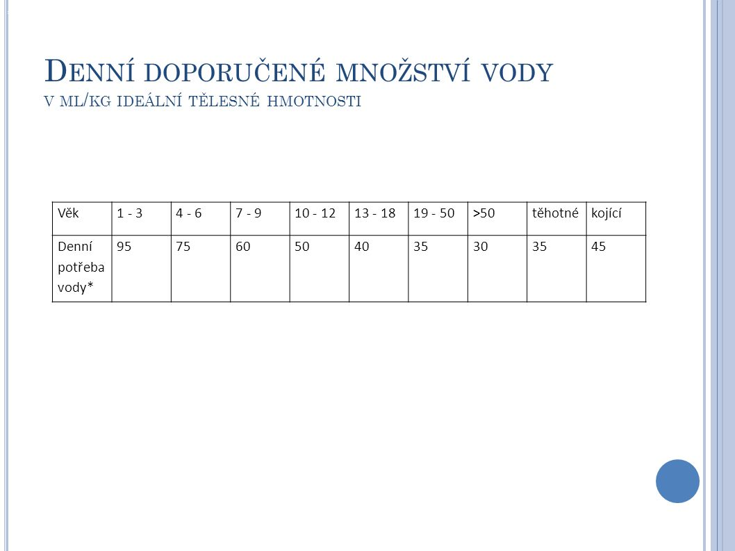 Denní doporučené množství vody v ml/kg ideální tělesné hmotnosti