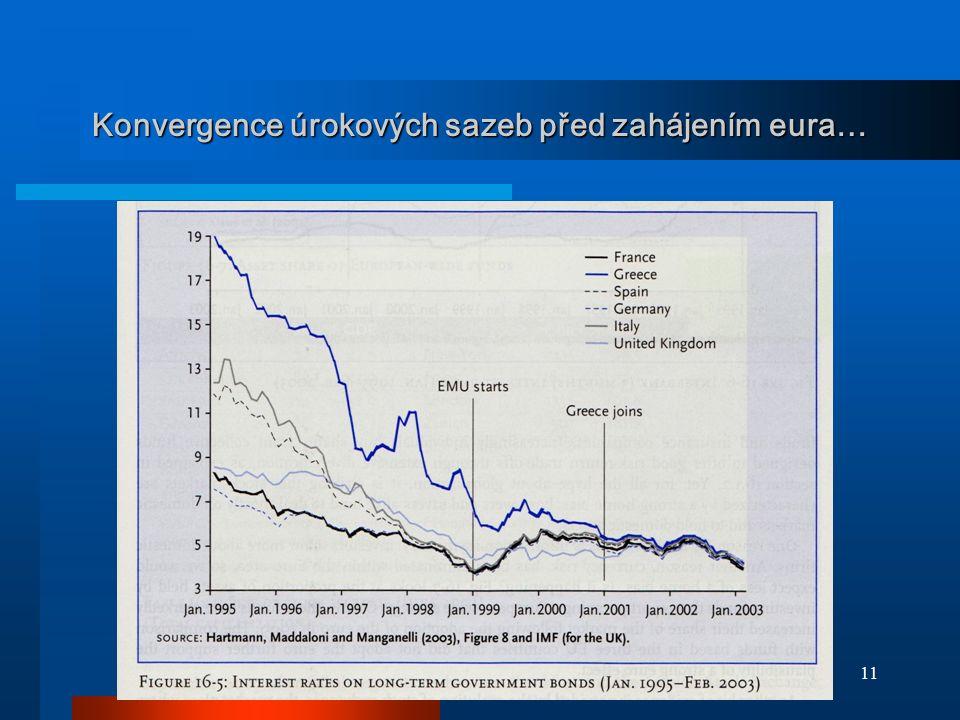 Konvergence úrokových sazeb před zahájením eura…