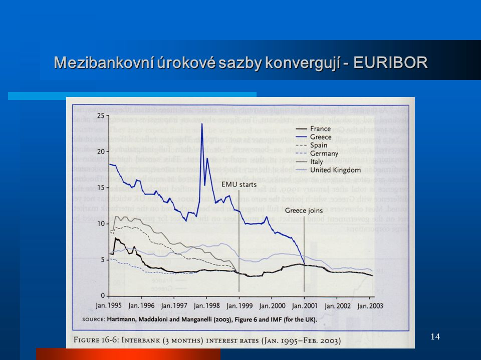 Mezibankovní úrokové sazby konvergují - EURIBOR