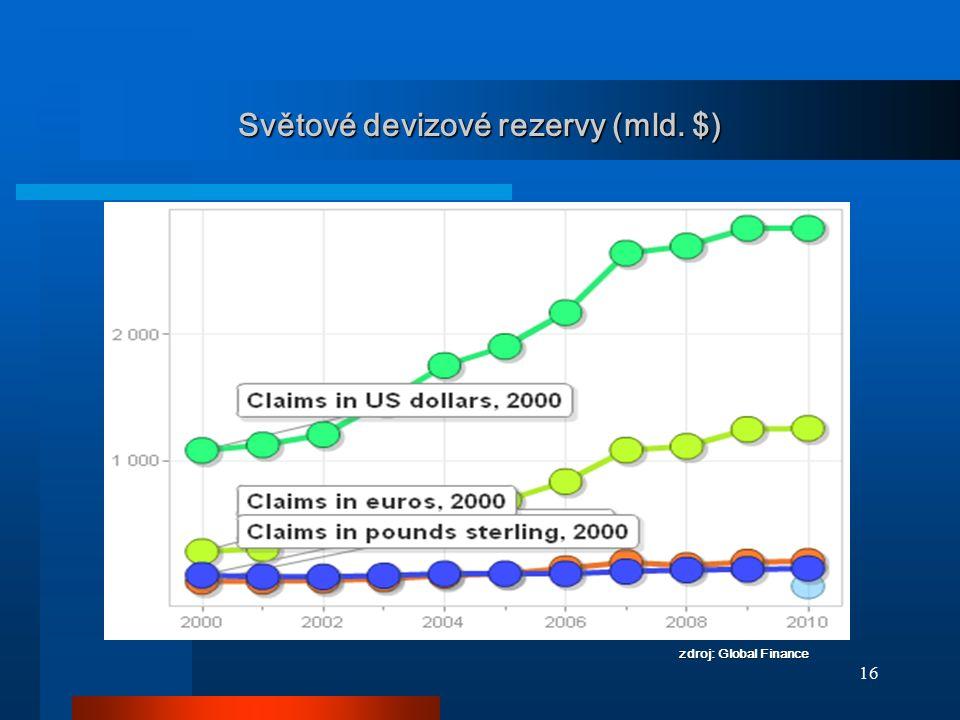 Světové devizové rezervy (mld. $)