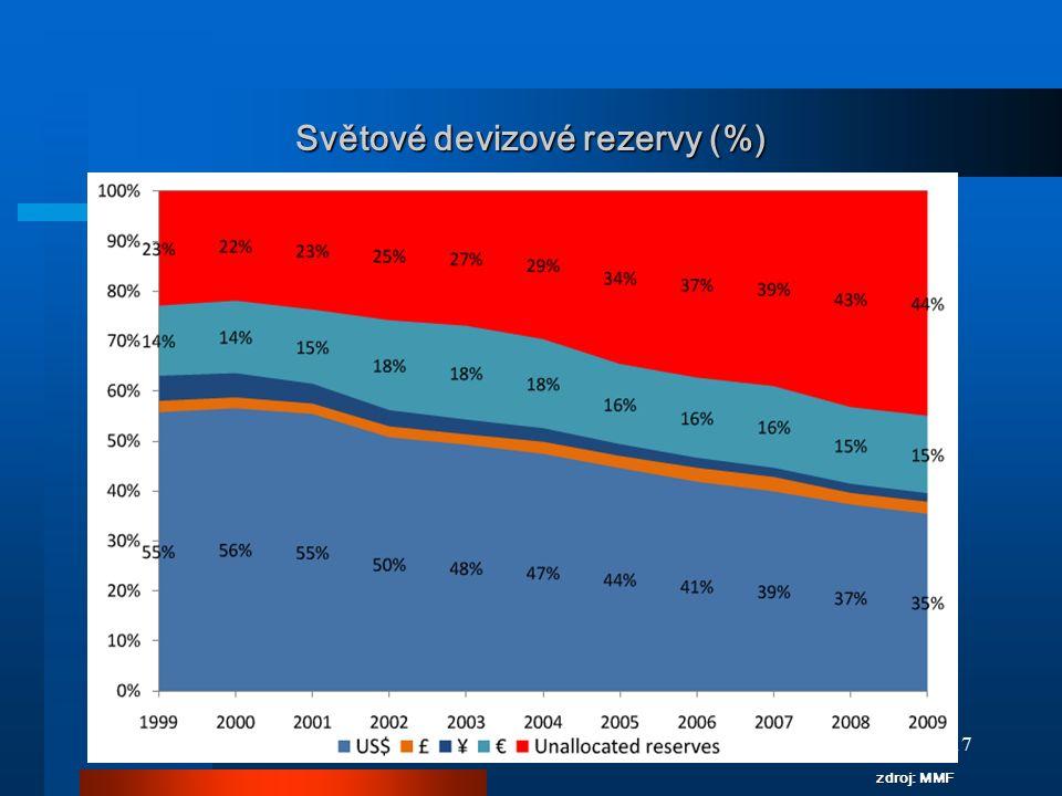 Světové devizové rezervy (%)