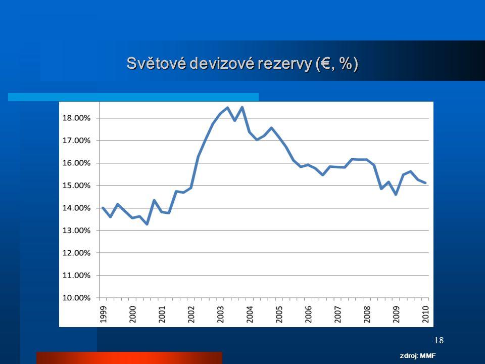 Světové devizové rezervy (€, %)