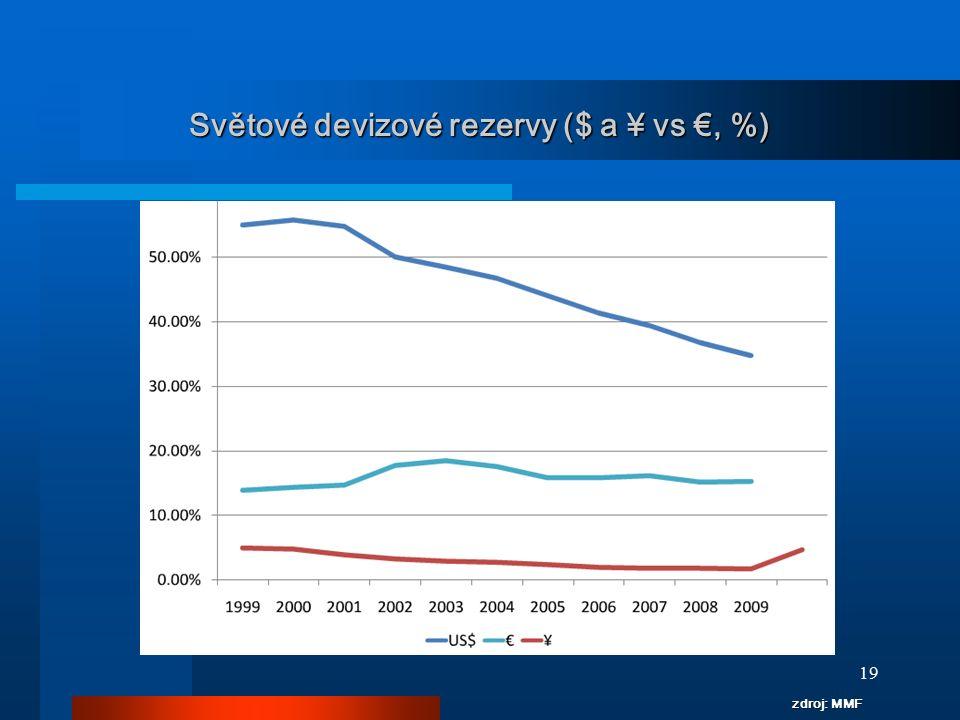 Světové devizové rezervy ($ a ¥ vs €, %)
