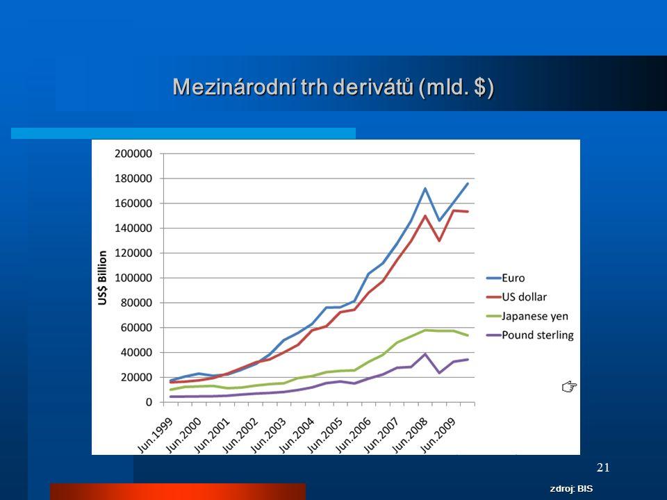 Mezinárodní trh derivátů (mld. $)