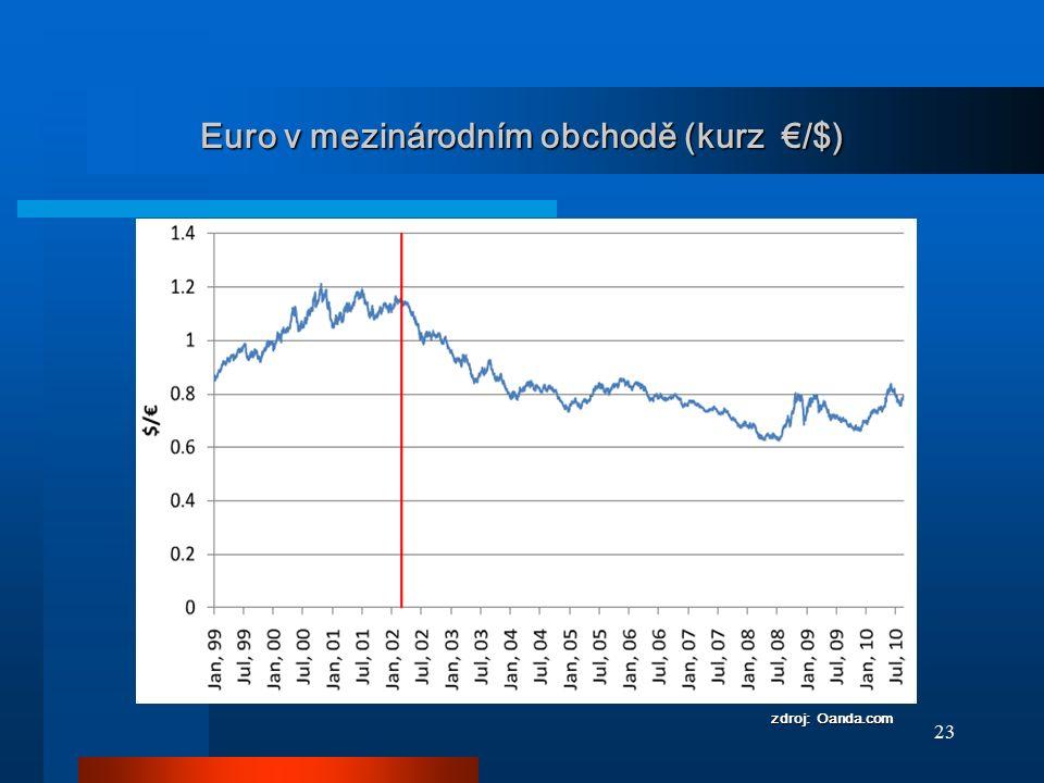 Euro v mezinárodním obchodě (kurz €/$)