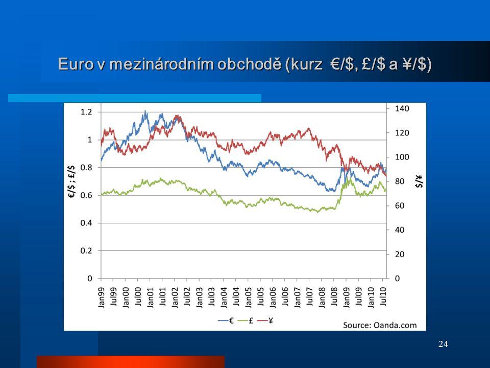 Euro v mezinárodním obchodě (kurz €/$, £/$ a ¥/$)
