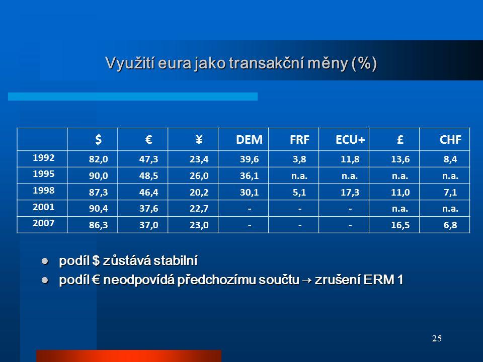 Využití eura jako transakční měny (%)