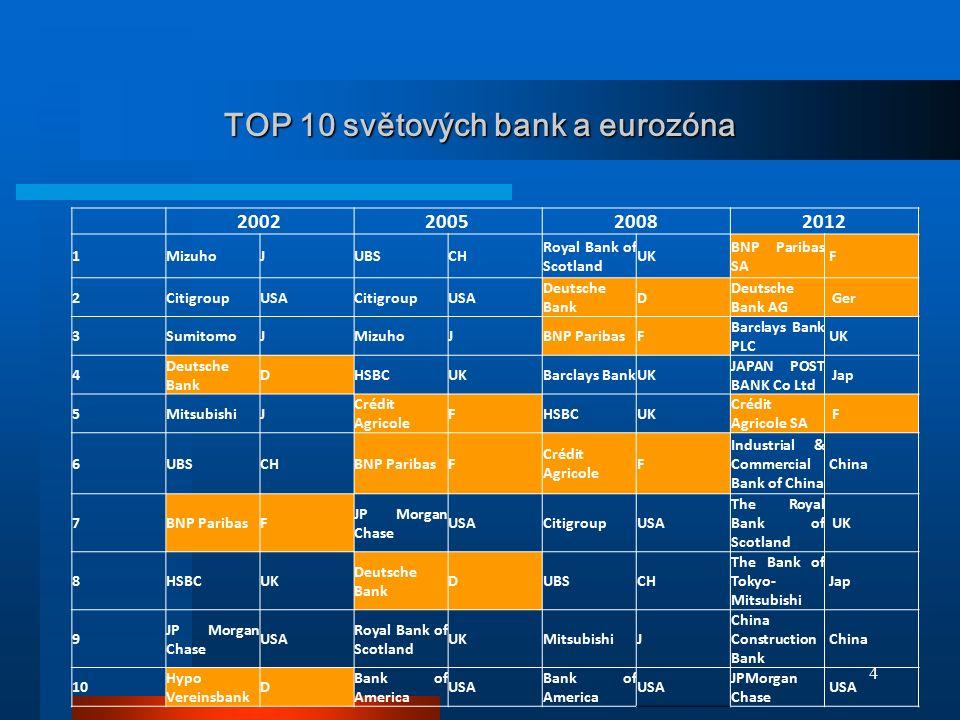 TOP 10 světových bank a eurozóna