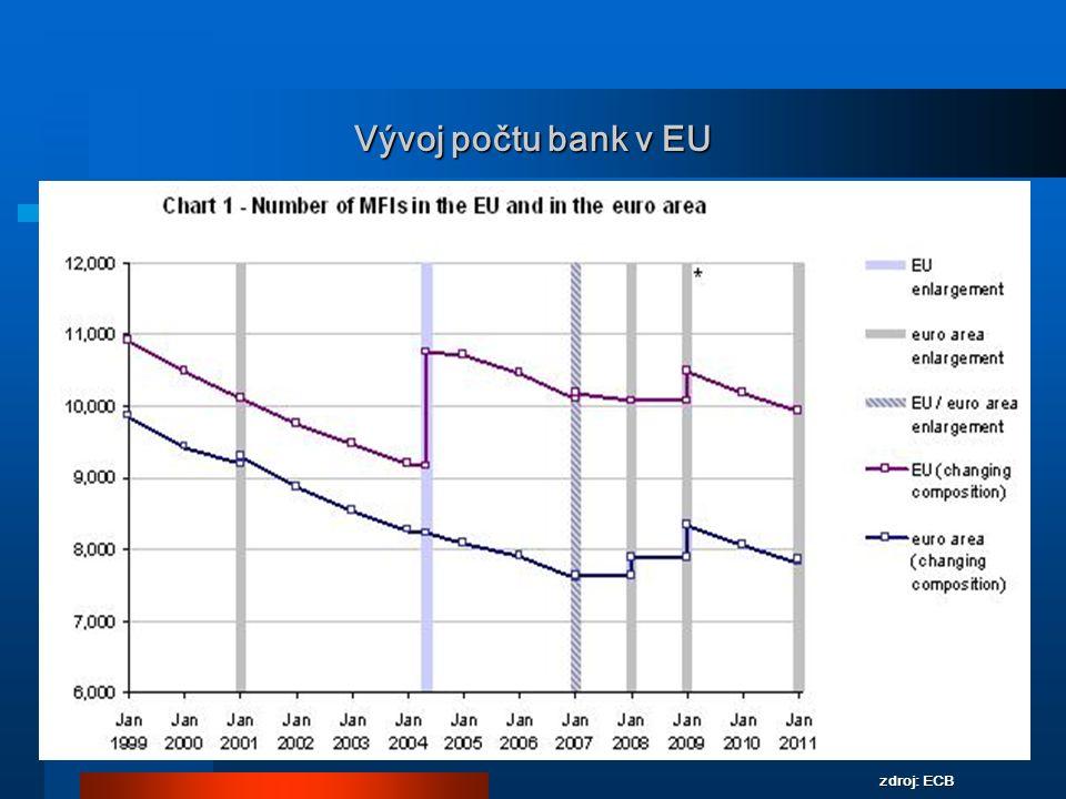 Vývoj počtu bank v EU zdroj: ECB