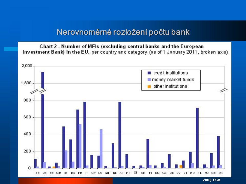 Nerovnoměrné rozložení počtu bank