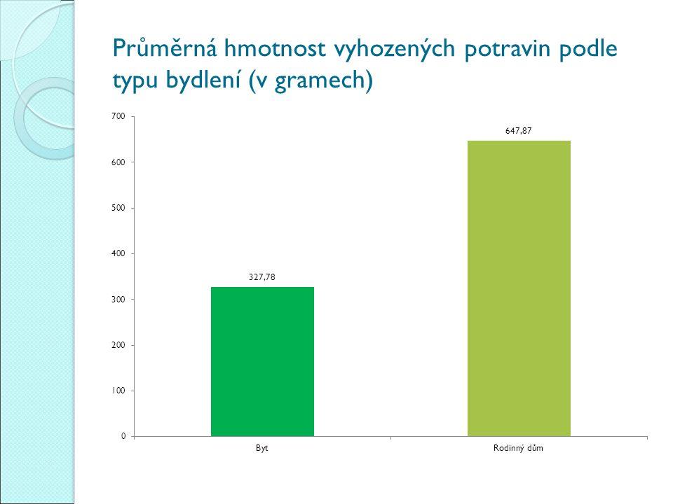 Průměrná hmotnost vyhozených potravin podle typu bydlení (v gramech)