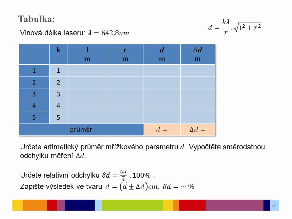 Tabulka: 𝑑= 𝑘𝜆 𝑟 . 𝑙 2 + 𝑟 2 Vlnová délka laseru: 𝜆=642,8𝑛𝑚