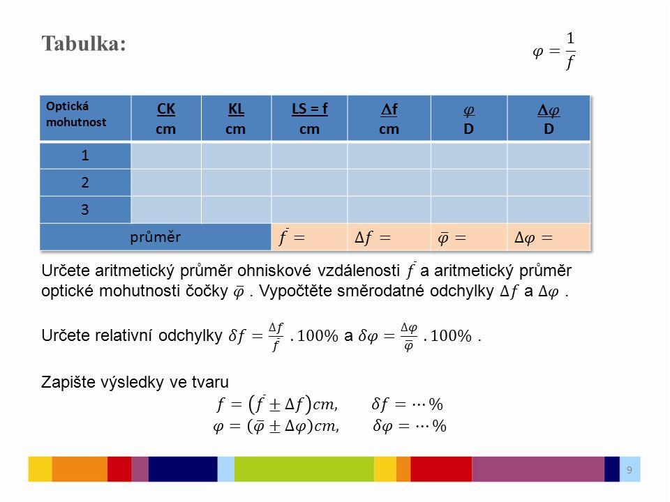 Tabulka: 𝜑= 1 𝑓 CK cm KL LS = f Df 𝜑 D D𝜑 1 2 3 průměr 𝑓 = ∆𝑓= 𝜑 = ∆𝜑=