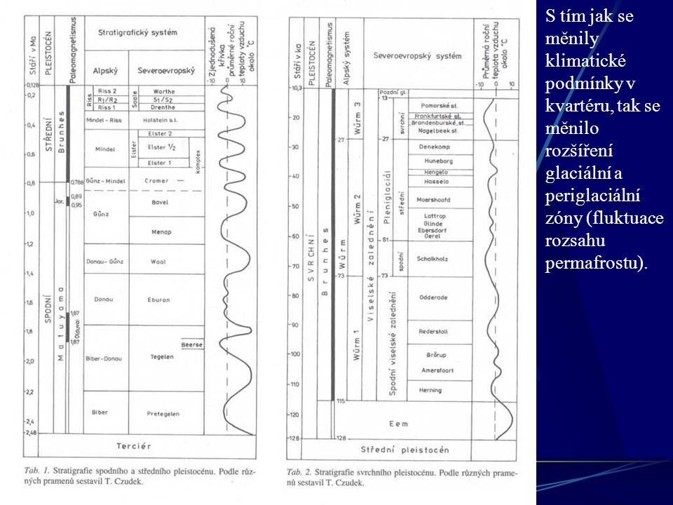 S tím jak se měnily klimatické podmínky v kvartéru, tak se měnilo rozšíření glaciální a periglaciální zóny (fluktuace rozsahu permafrostu).