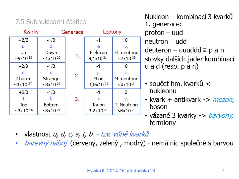 Nukleon – kombinací 3 kvarků 1. generace: proton – uud neutron – udd