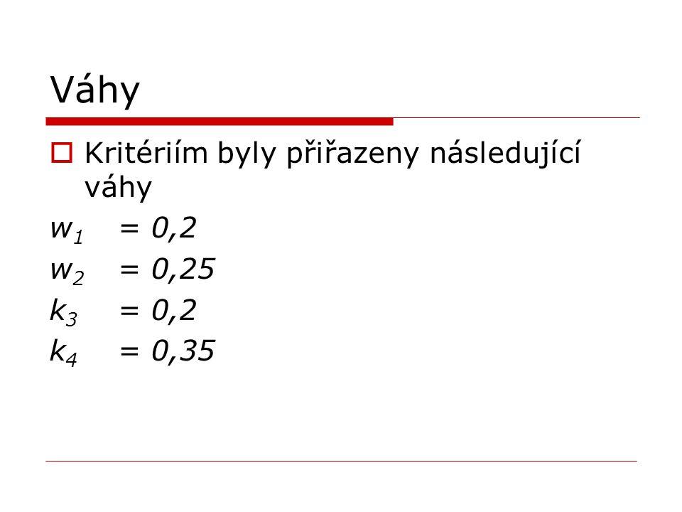 Váhy Kritériím byly přiřazeny následující váhy w1 = 0,2 w2 = 0,25