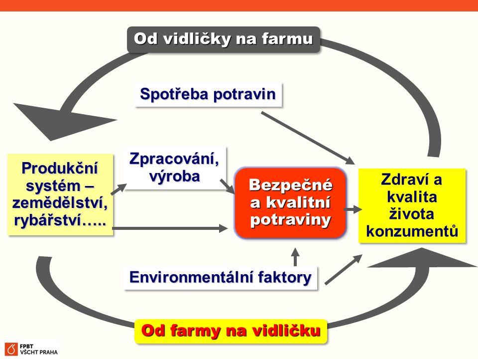 Produkční systém – zemědělství, rybářství…..
