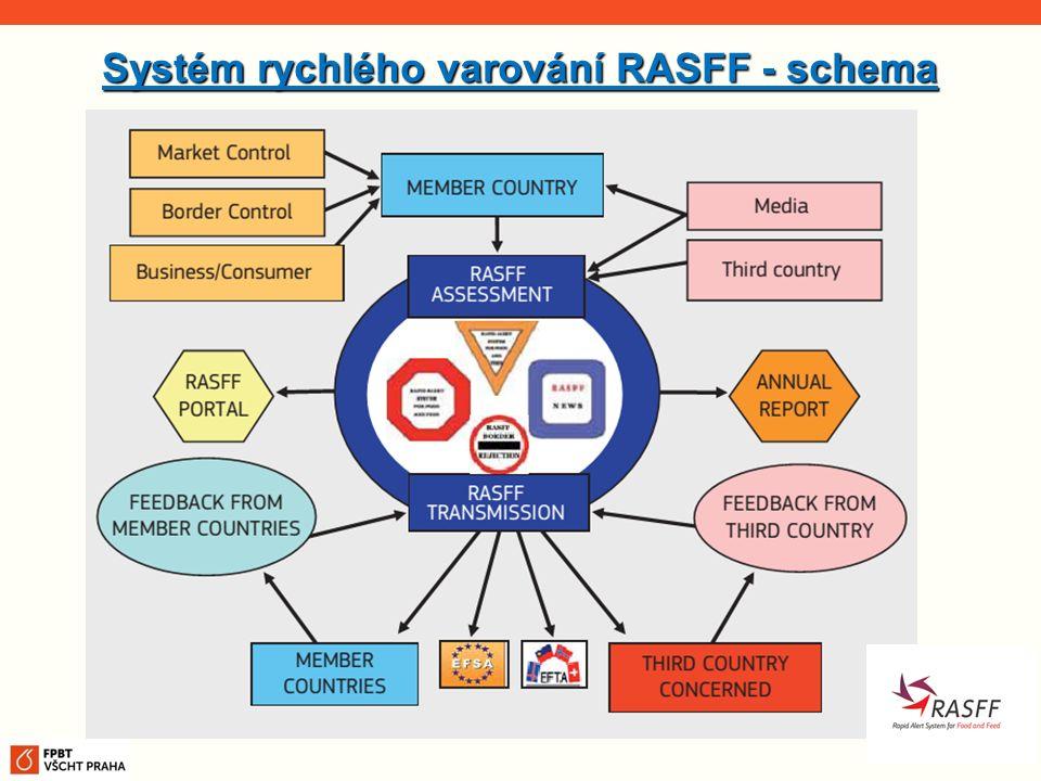 Systém rychlého varování RASFF - schema