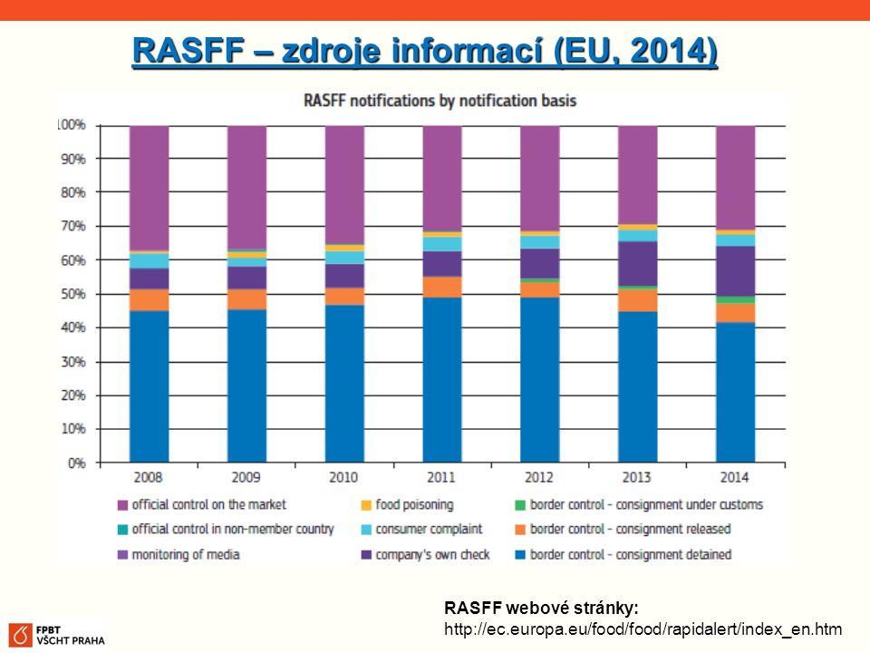 RASFF – zdroje informací (EU, 2014)