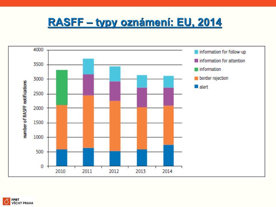 RASFF – typy oznámení: EU, 2014