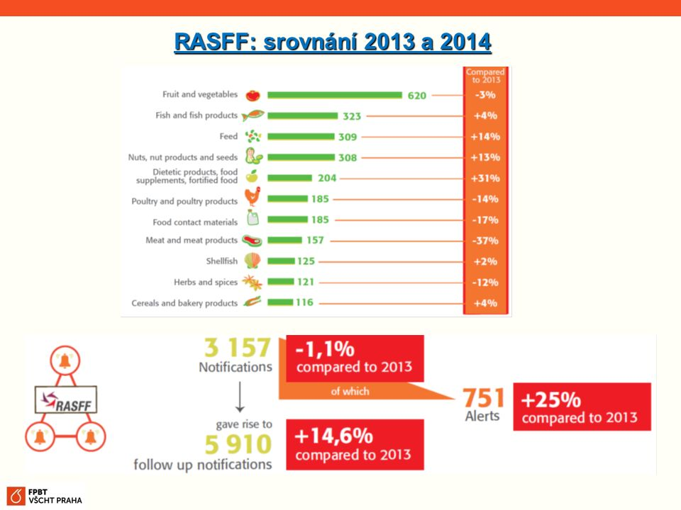 RASFF: srovnání 2013 a 2014