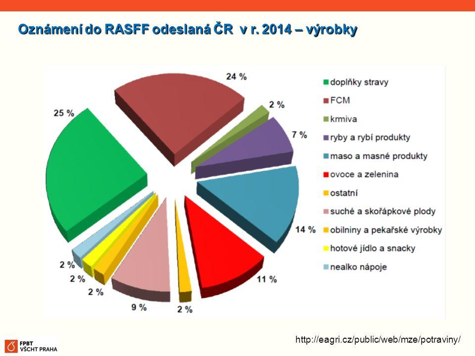 Oznámení do RASFF odeslaná ČR v r. 2014 – výrobky
