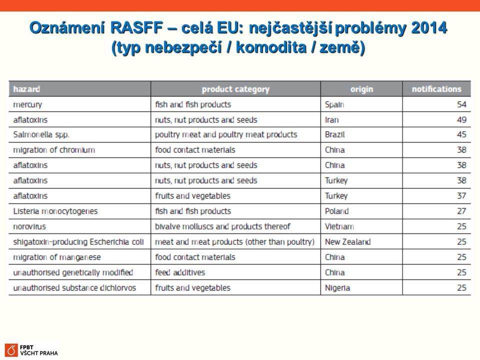 Oznámení RASFF – celá EU: nejčastější problémy 2014