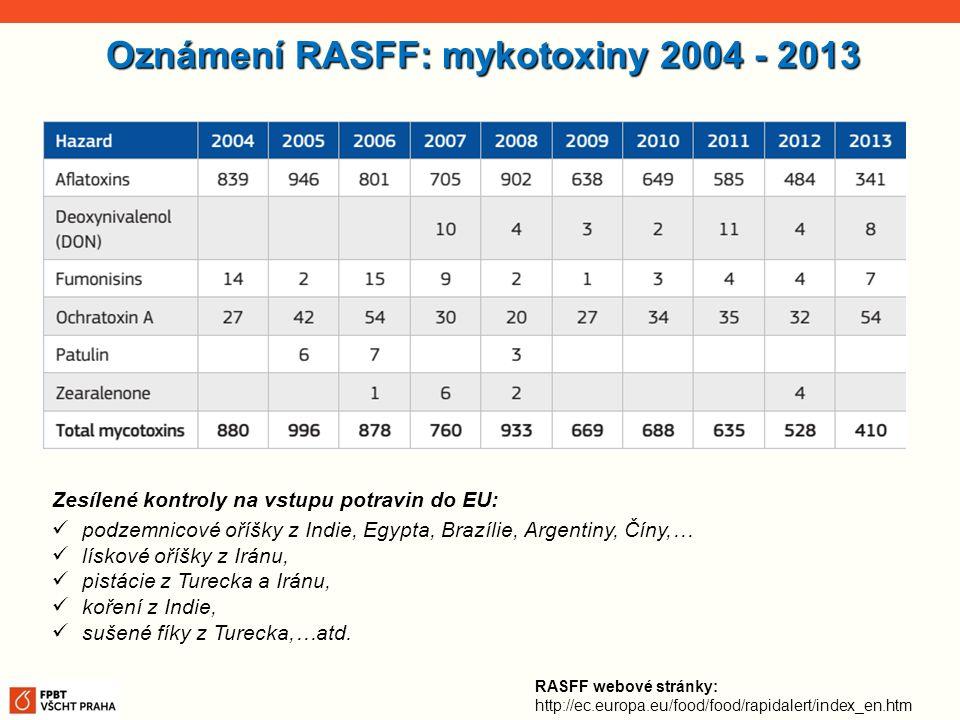 Oznámení RASFF: mykotoxiny 2004 - 2013