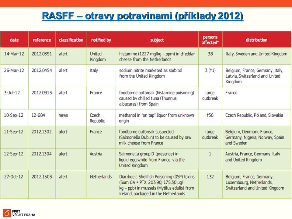 RASFF – otravy potravinami (příklady 2012)