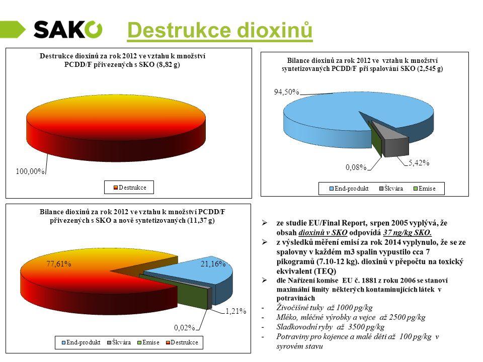 Destrukce dioxinů